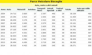 parco auto Bisceglie 2004-2014