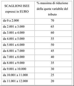 tabella riduzione reddito quota variabile Tari