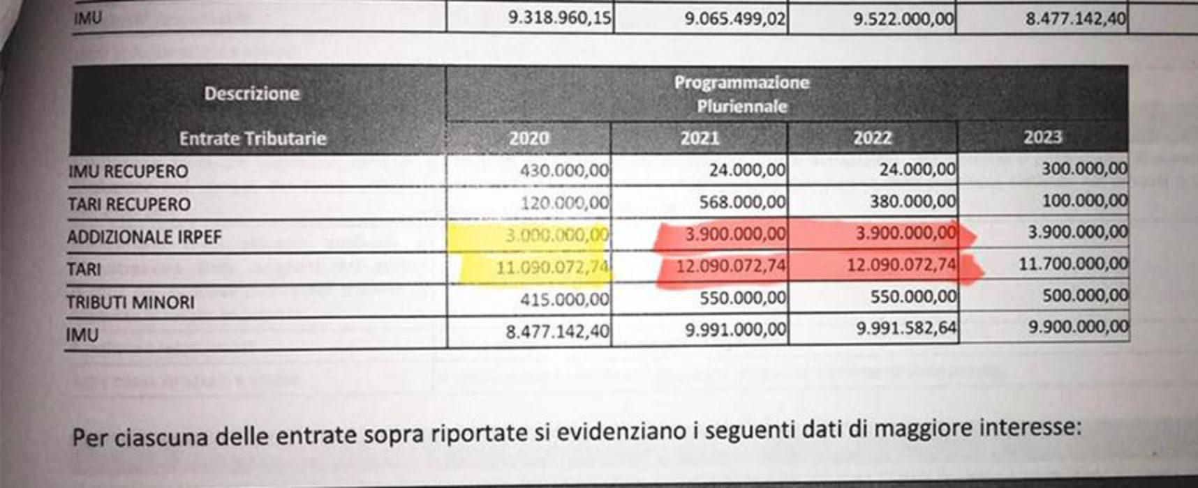"""Spina: """"Con Dup 2020 prevista stangata Tari e aumenti addizionale comunale Irpef"""""""